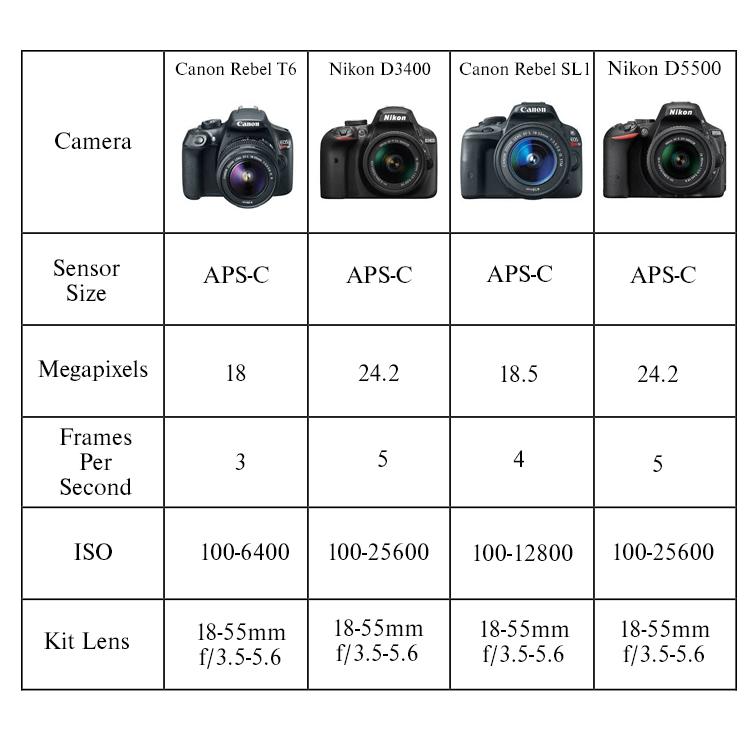 camera chart2